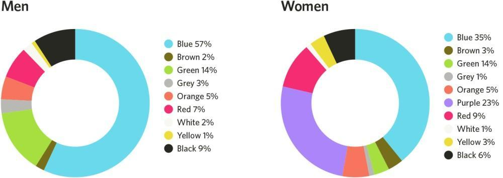 web-design-mistakes-men-women-color-preferences
