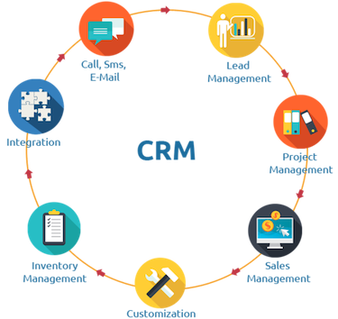 what is a crm-guide for small business