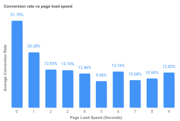 what is google AMP-SEO and content benefits-low bounce rate.png