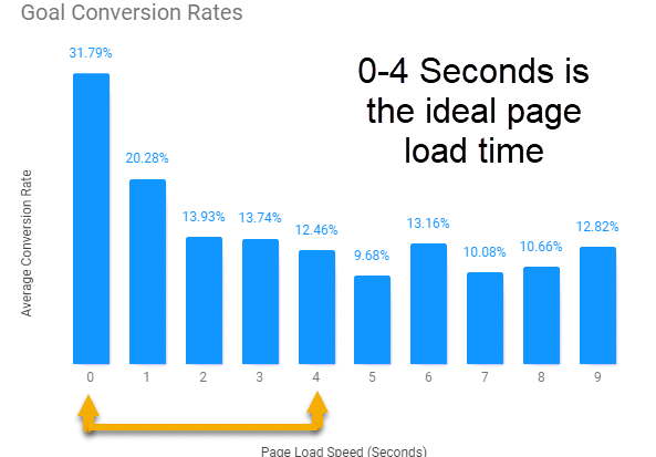 What is lazy loading Conversion Rates drop as page speed increases