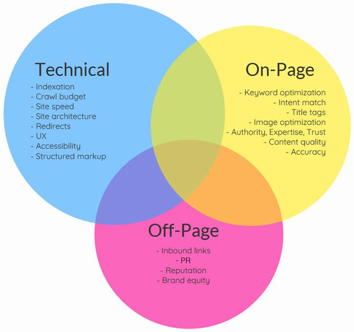 The 6-Step Technical SEO Audit | WordStream