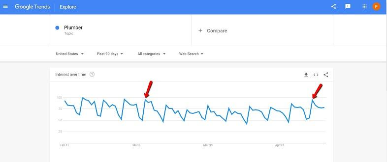 "Google Trends for ""plumber"""