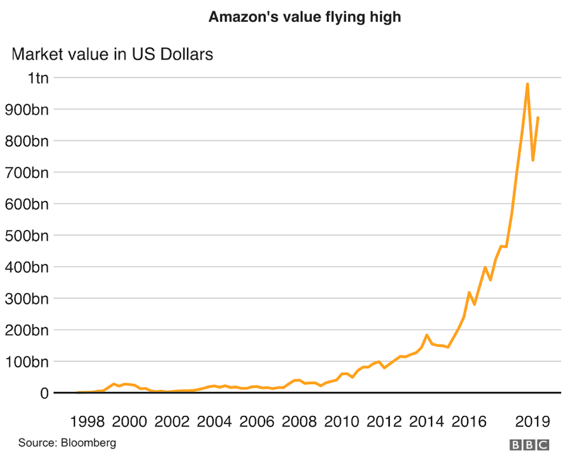 why you should continue marketing during a recession- amazon