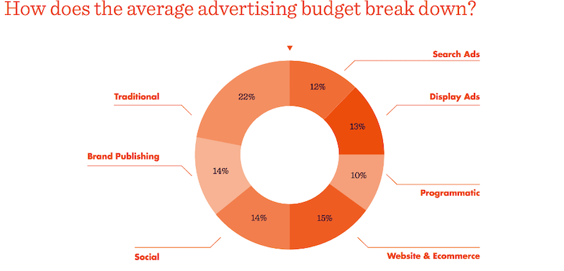 why you should continue marketing during a recession- budget breakdown