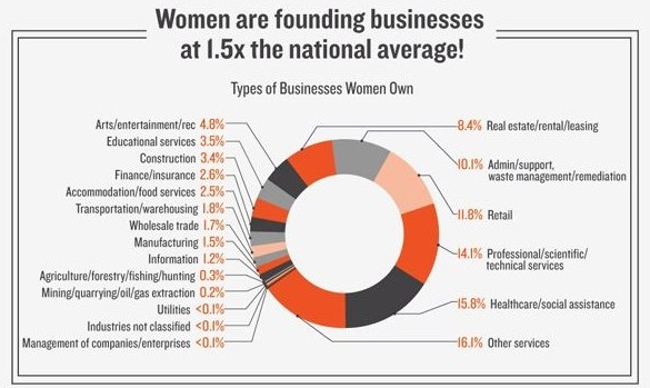 women-owned-businesses-industry-breakdown