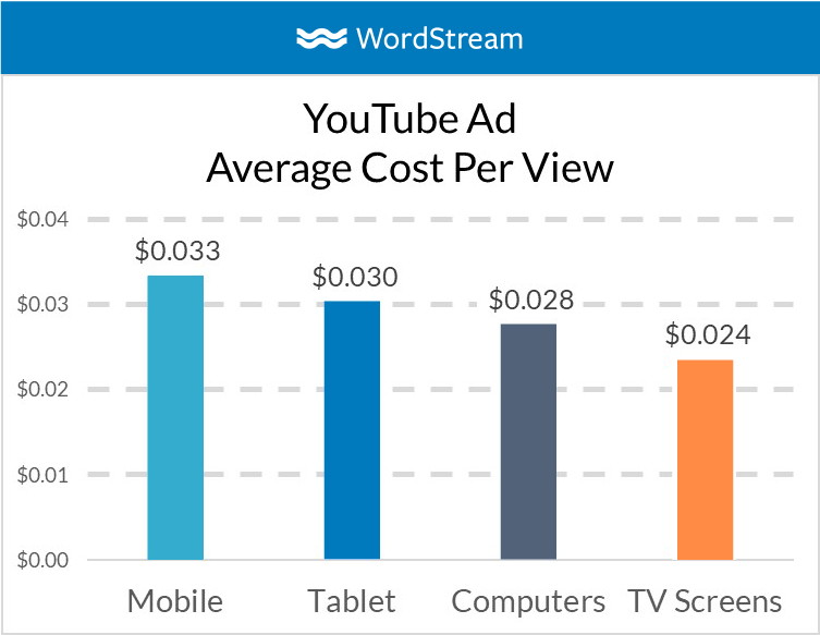 YouTube ad TV placement cost per view bar graph