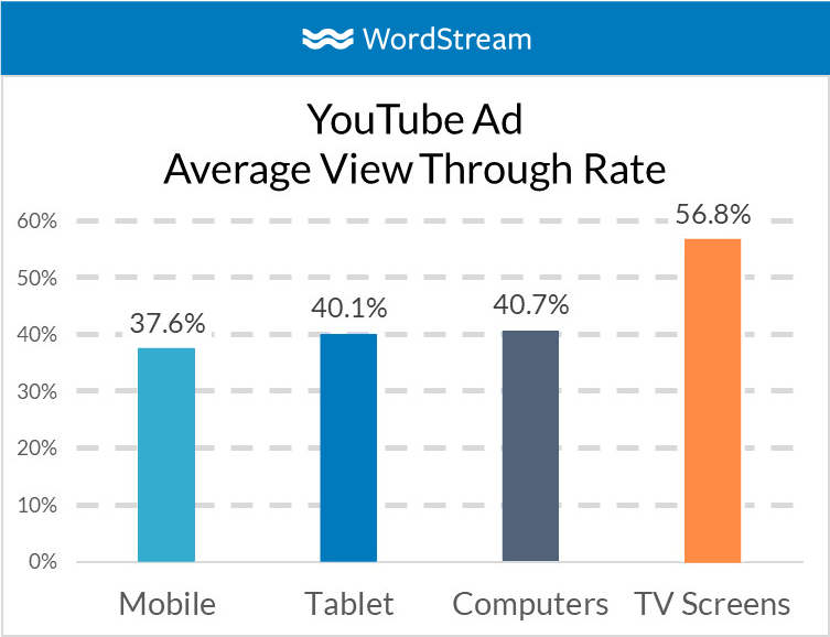 YouTube ad TV placement view through rate bar graph