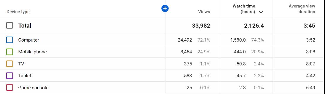 device type report in youtube studio channel analytics