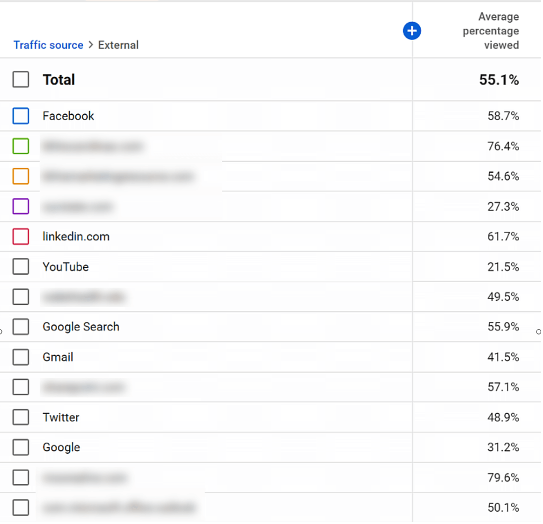 external sources report in youtube channel analytics