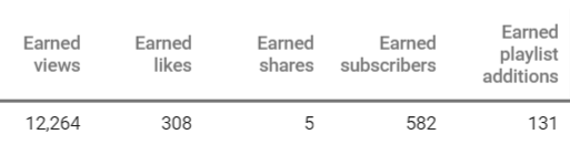 Optimizing for Earned Metrics in YouTube Campaigns
