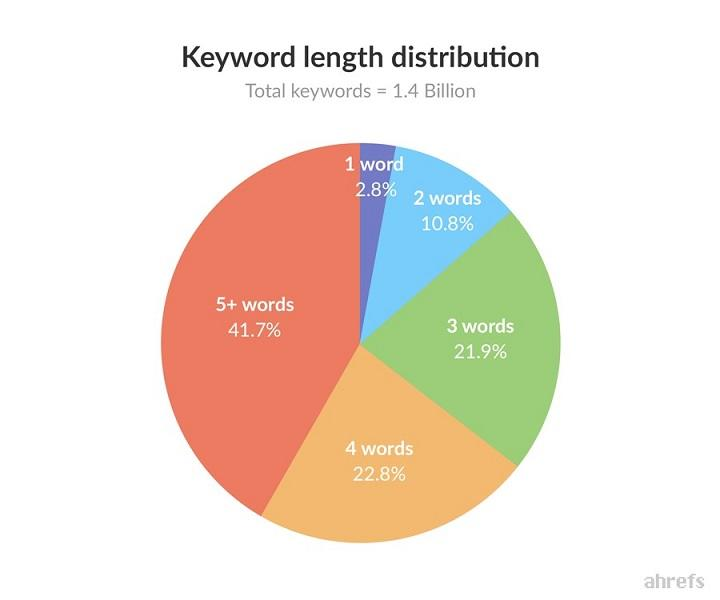 YouTube keyword research keyword distribution chart