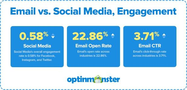 email and social media engagement stats