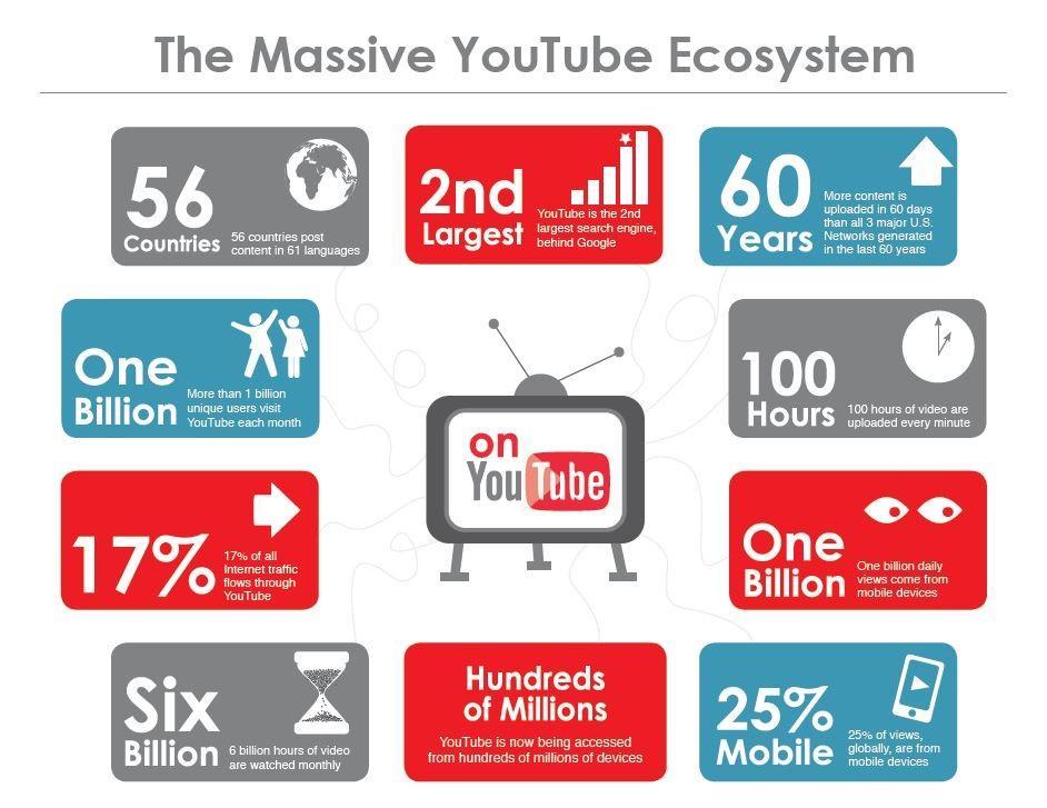 Youtube marketing ecosystem