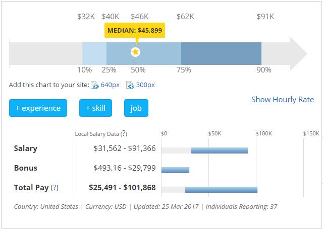 Median Social Media Marketing Salary