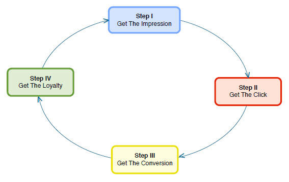 Paid Search Steps