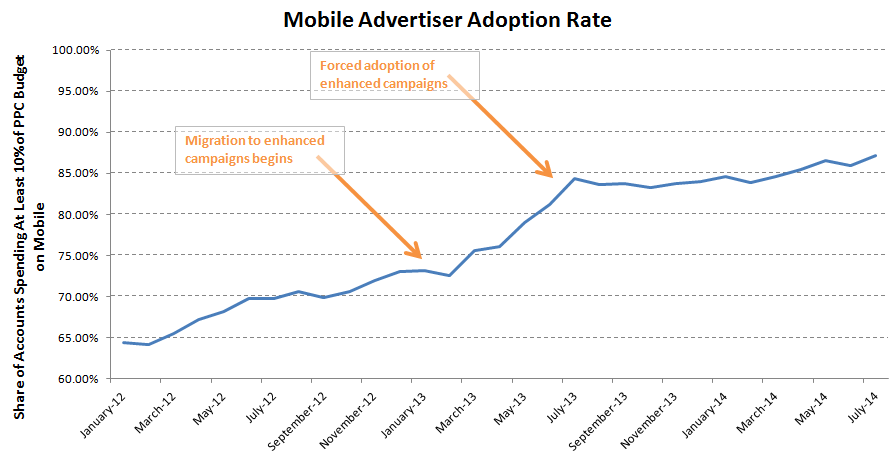 mobile adoption