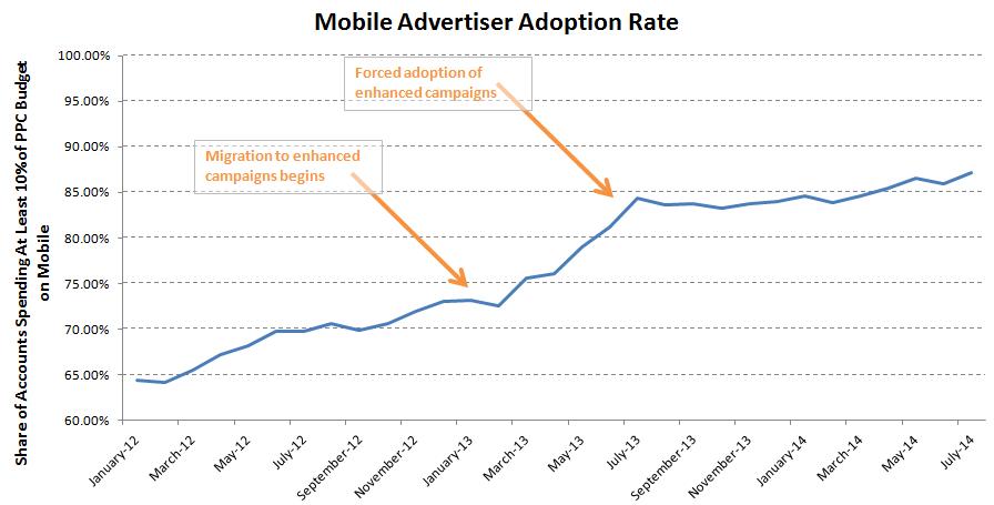 mobile adoption