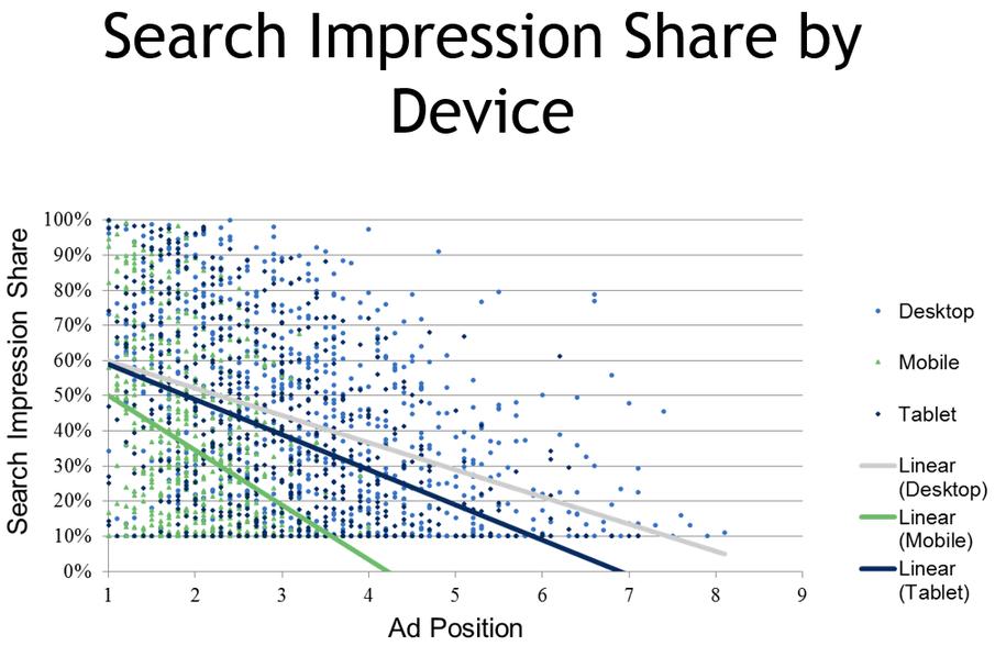 mobile ad impression share