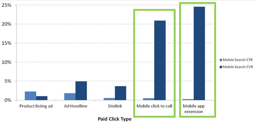 ad extensions ctr/cvr chart