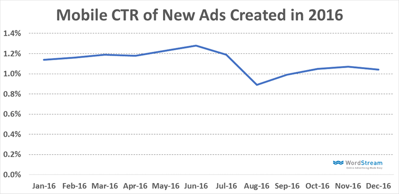 mobile ad click through rates
