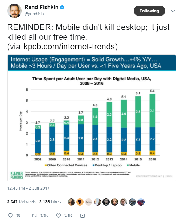 mobile serp adoption stats