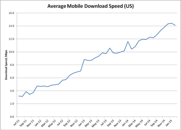 mobile download speed