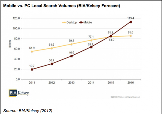 mobile search volume