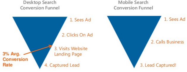 desktop vs. mobile conversion funnel