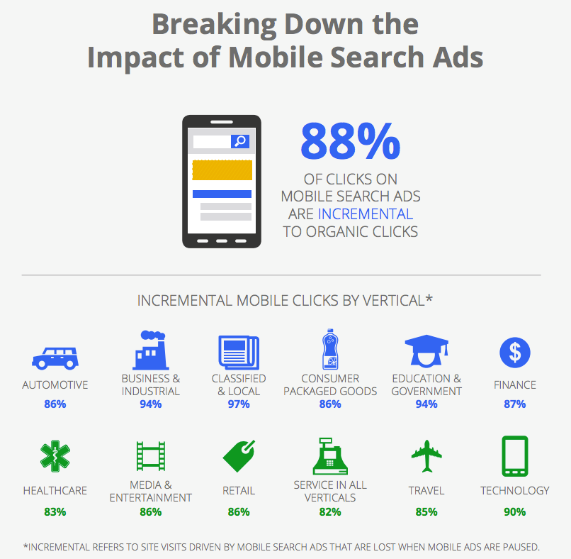 breaking down the impact of mobile search ads