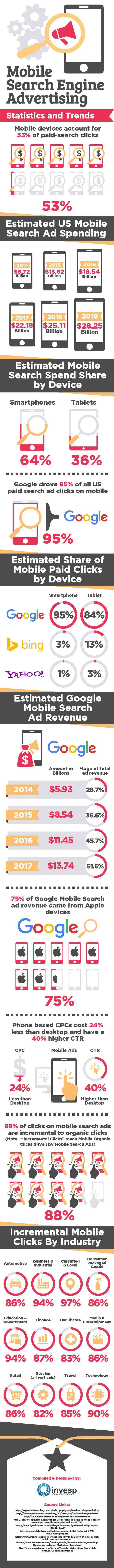 Mobile Advertising Statistics