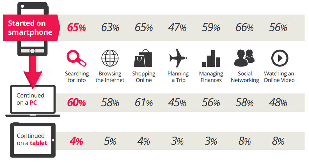 Mobile tasks by category
