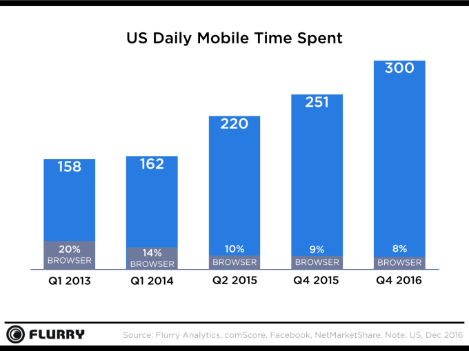 minutes spent per day on mobile devices