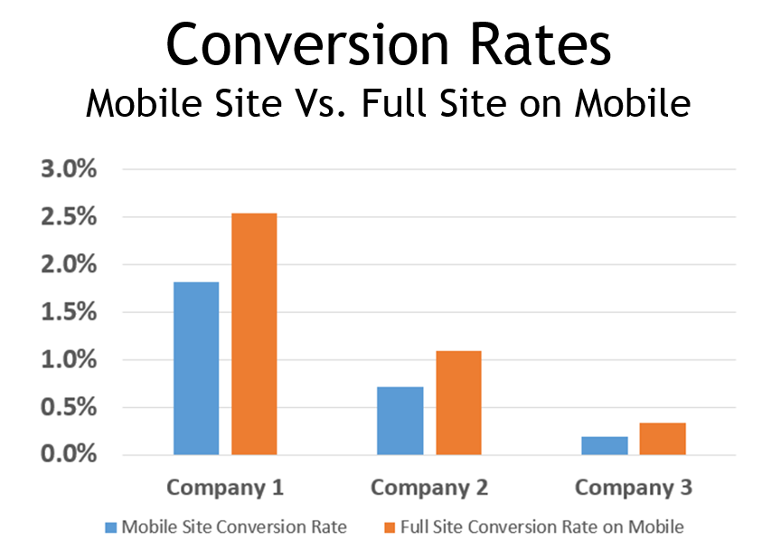 mobile site versus full site