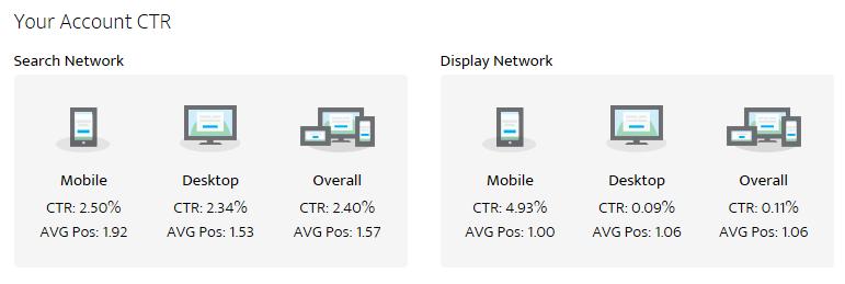mobile adwords audit