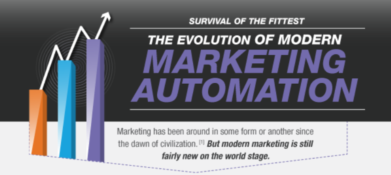 Evolution of Modern Marketing
