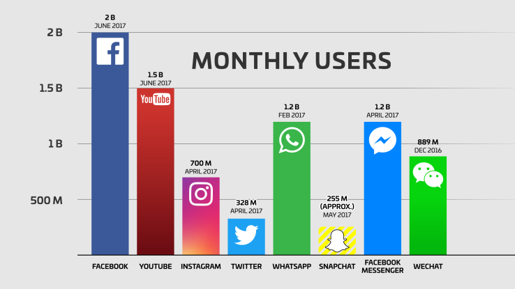 top social networks by size of user base