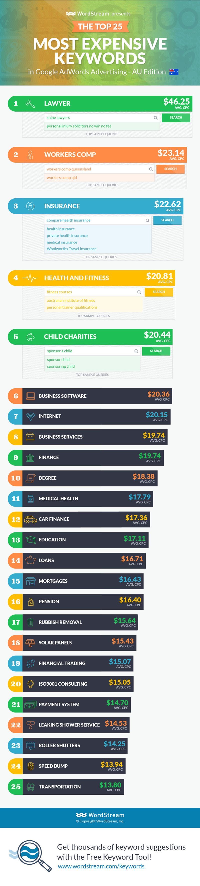 25 Most Expensive Keywords in Australia infographic by wordstream