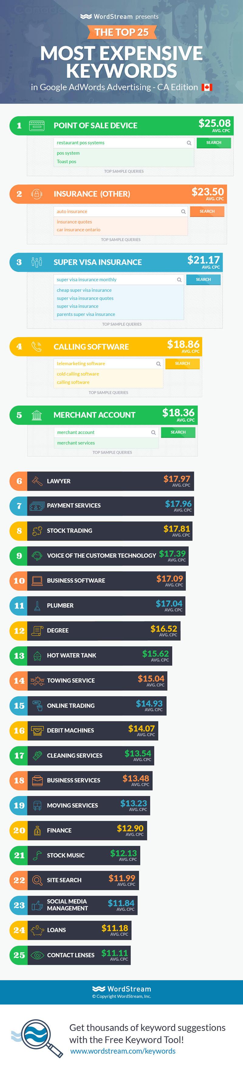 most expensive adwords keywords canada