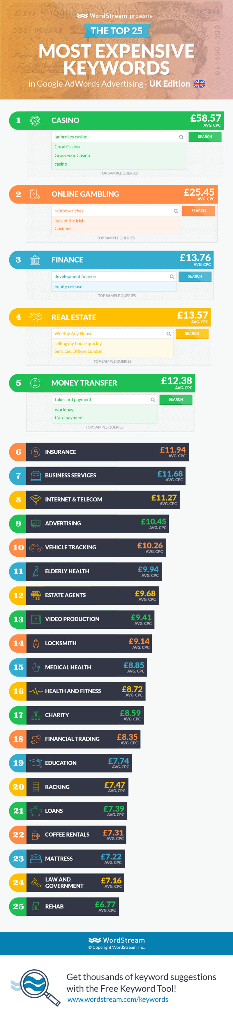 highest cost keywords in british pound