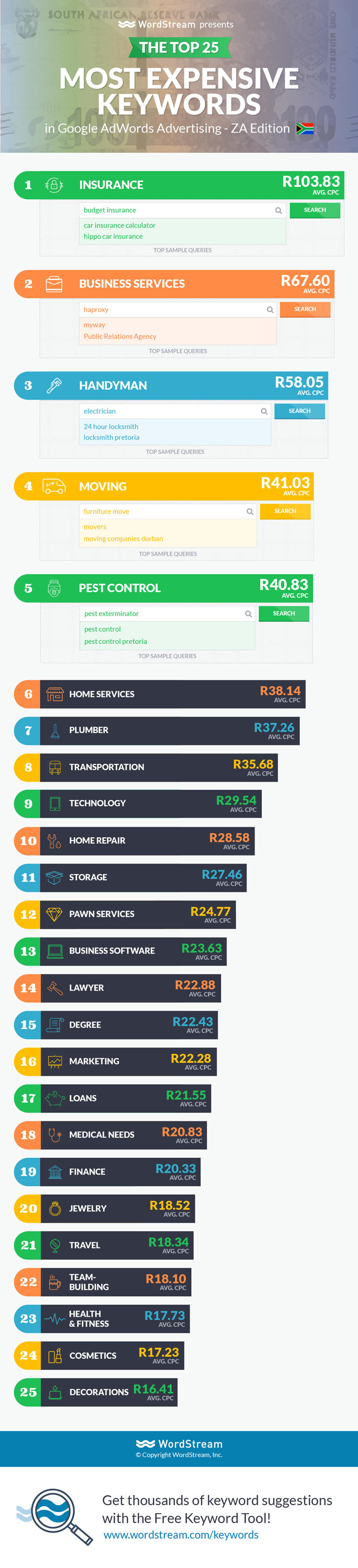South African Keyword Cost