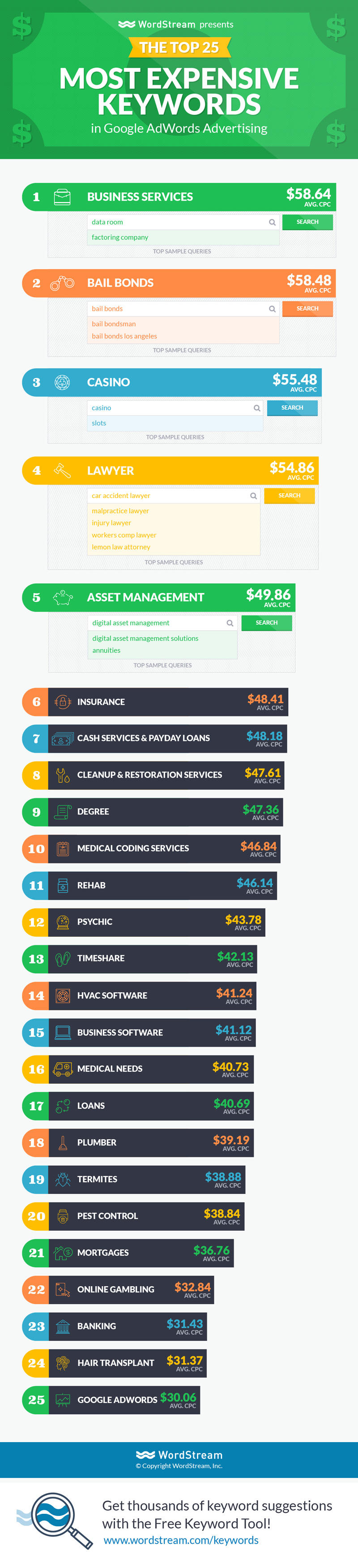 most expensive keywords in google adwords
