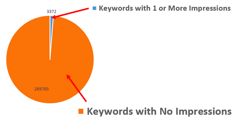 too many keywords in adwords