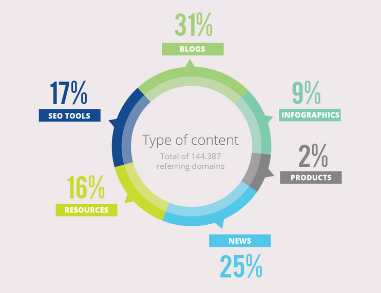 Most links SEO content by type