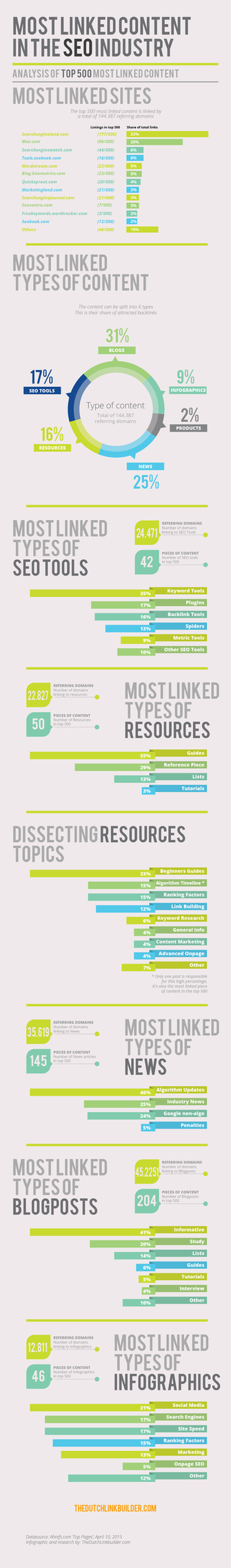 Most links SEO content infographic