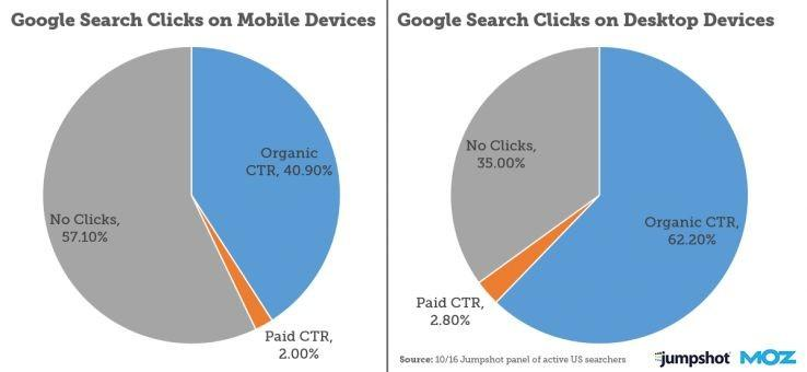 google search clicks on mobile devices