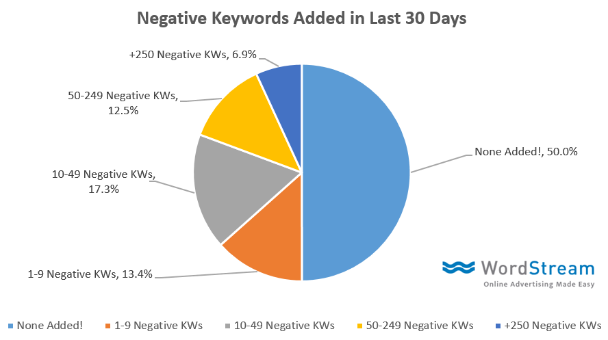 negative keyword stats