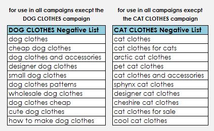 Negative Keyword Lists