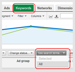 Adwords Keywords Tab
