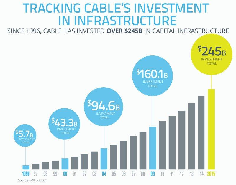 Net neutrality cable infrastructure investment data