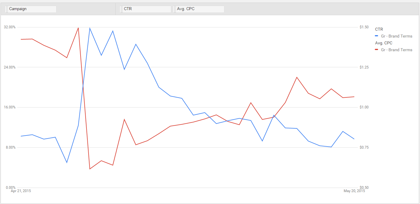 New AdWords reports tab campaign view